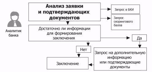пример заключение о целесообразности предоставления кредита предприятиюпотреб кредит банки ру