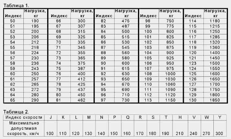 индекс грузоподъемности и скорости для шин легковых автомобилей