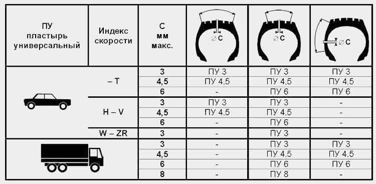 Универсальные пластыри ПУ предназначены для экспресс - ремонта бескамерных шин с размерами повреждений от 3-х до 8-и мм без нарушения нитей корда