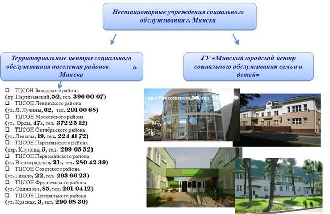 informatsiya-o-tsentrah-sotsialnogo-obsluzhivaniya
