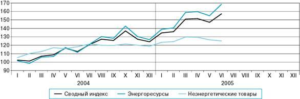 Курс евро в банках россии