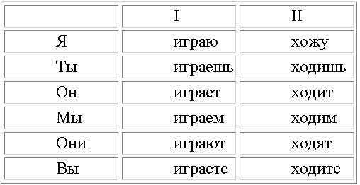 глаголов I и II спряжения.
