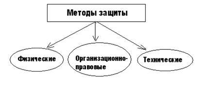 Схему организации защиты информации