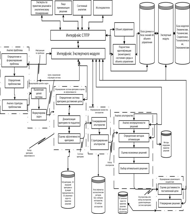 Общая функциональная схема
