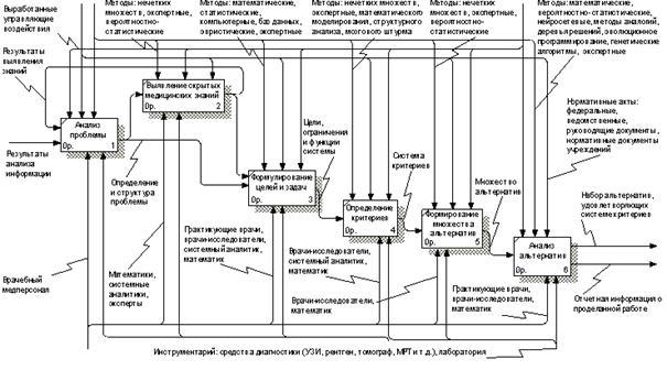 Функциональная диаграмма