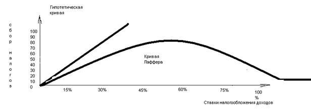 Курсовая работа по дисциплине Экономическая теория на тему   за определенной гранью рост ставки налогообложения приводит уже не к росту а к снижению абсолютной величины поступлений средств в бюджет