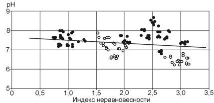 таблица значений ph растворов солей