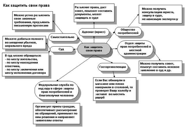 защита экономических интересов организации услуги культуры Московский