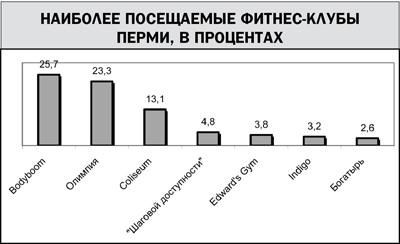 Анализ конкурентоспособности НП Фитнес центр Колизей Контент  Наиболее посещаемые фитнес клубы Перми в процентах
