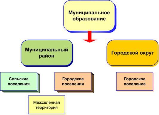правила под уставом муниципального образования понимается правовая основа знойную