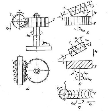 Схемы нарезания цилиндрических