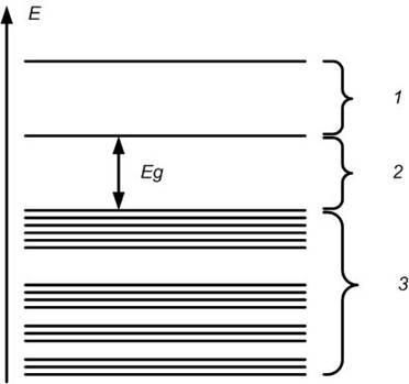 Схема расположения этих зон