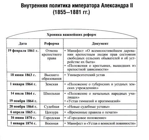 Перечислите реформы александра 2