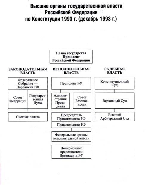 Конституционный статус федеральных органов исполнительной власти
