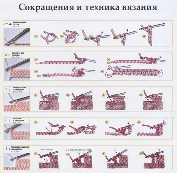 Технология уроки вязания крючком