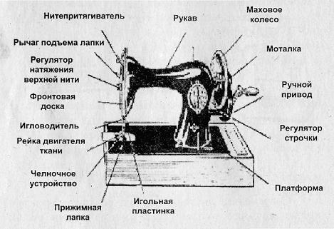 Схема швейной машины с ручным
