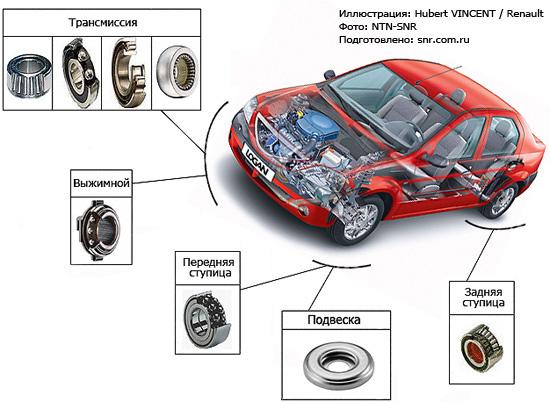 Детали NTN-SNR применяются в различных узлах Renault (<a title=