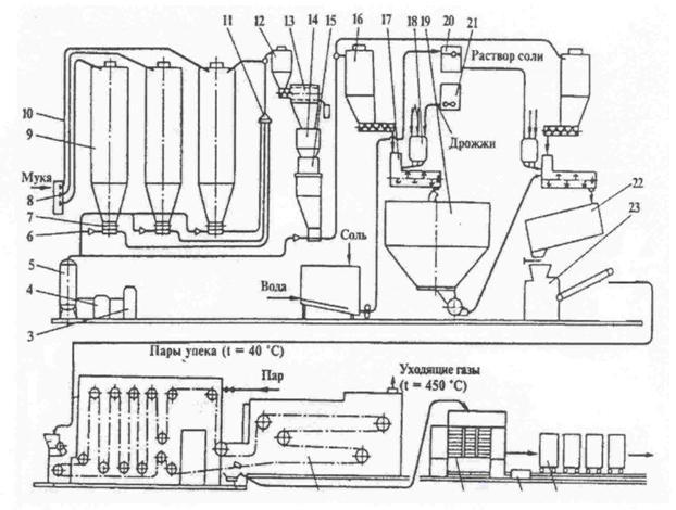 Схема производства хлеба рижский