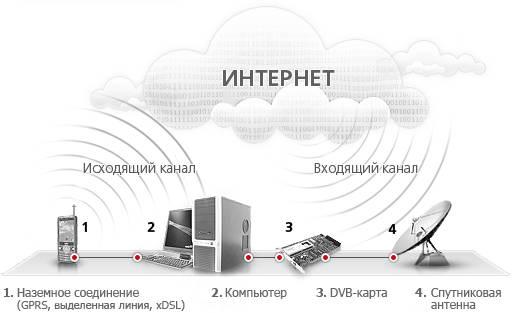 Как получить интернет через тарелку.  Спутниковый Интернет ТРИКОЛОР ТВ. подключение интернета через Триколор.