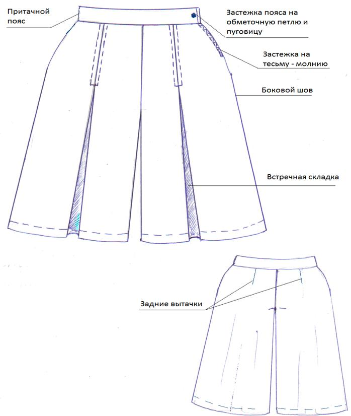 Описания юбок