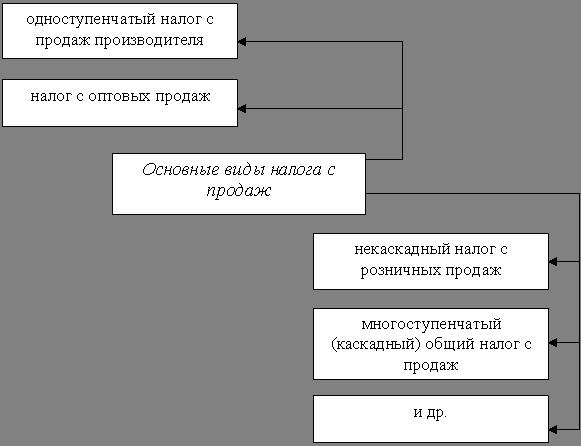 Схемы минимизации налогов в оптовой торговле