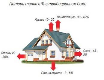 Энергосбережение дома: советы от National Geographic