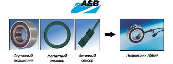 Структура подшипника ASB®