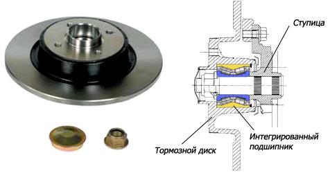 Эволюция ступичных узлов с тормозными дисками - тормозной диск с интегрированным подшипником