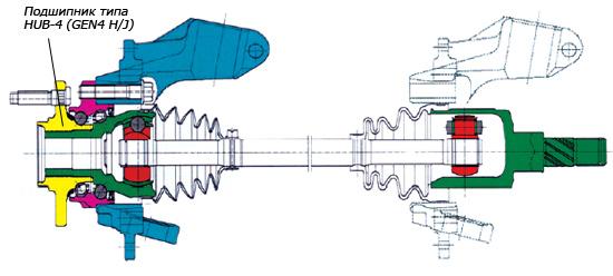 Ступичный подшипник с интегрированным ШРУСом обеспечивает более простой монтаж и повышает ремонтопригодность, по сравнению со стандартным решением