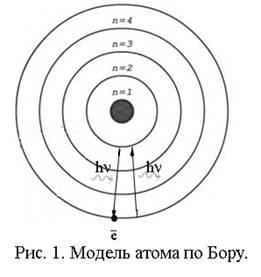 Строение атома и элементарные частицы