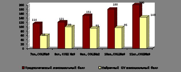 региональная олимпиада по математике 2009 2010 ответы