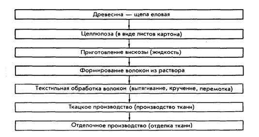 Схема получения ткани из