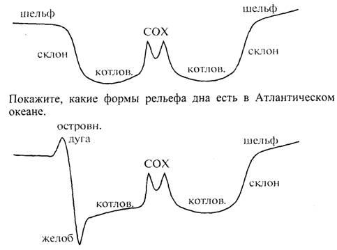 формы дна Тихого океана