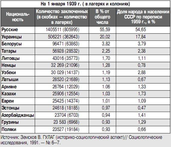 сейчас него национальный состав российских тюрем ноты хвои можно