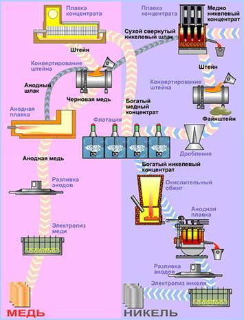 схема металлургии меди