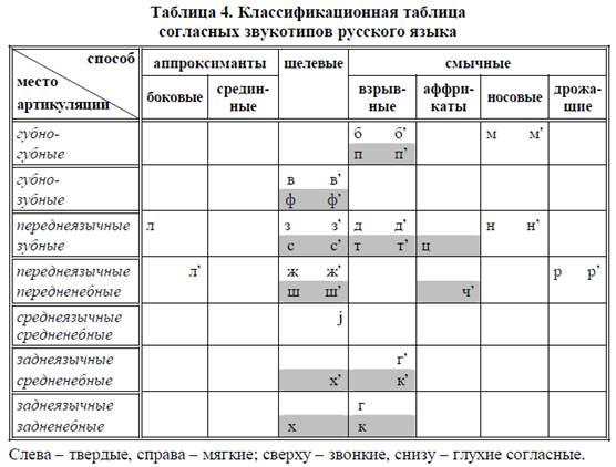 Таблица согласных звукотипов и
