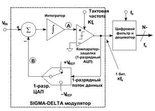 Схема дельта сигма модулятора