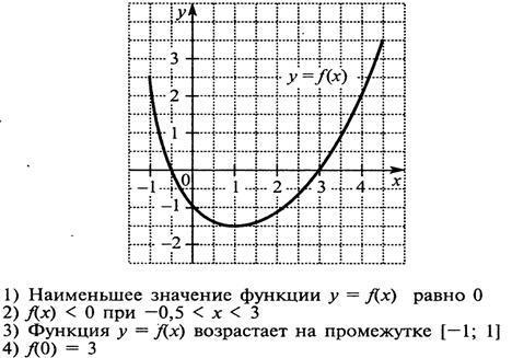 На рисунке изображен график функции у
