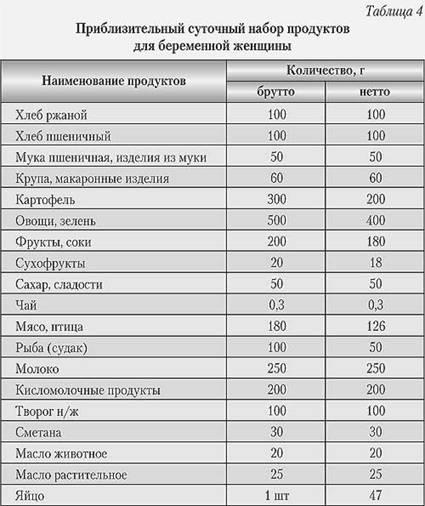 Белковые продукты список для беременных 59