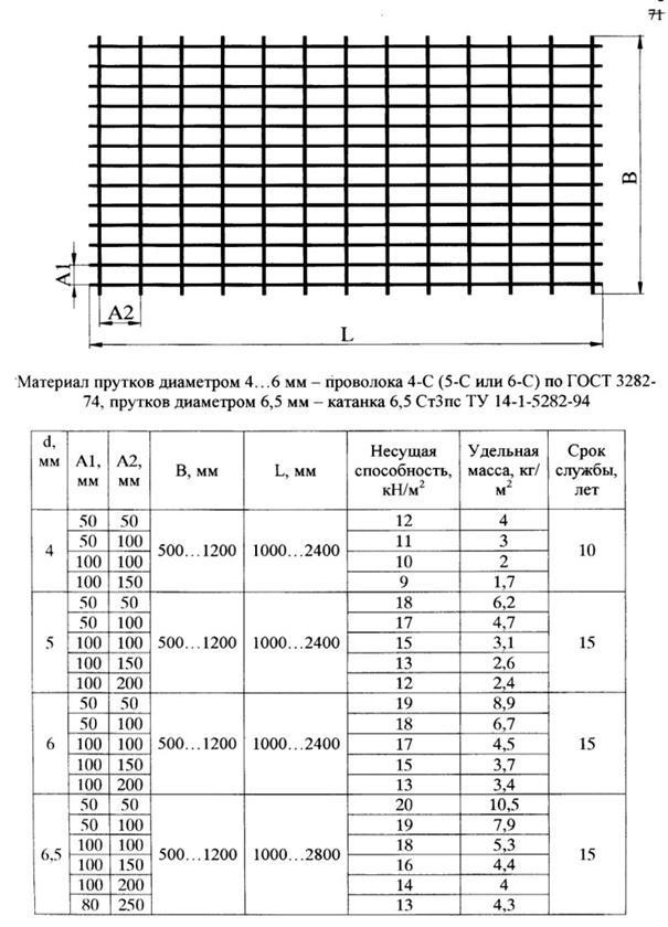 Инструкция по расчету и применению анкерной крепи на угольных шахтах россии