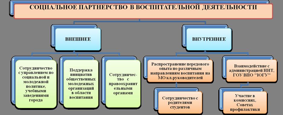 Схема формы социального партнерства