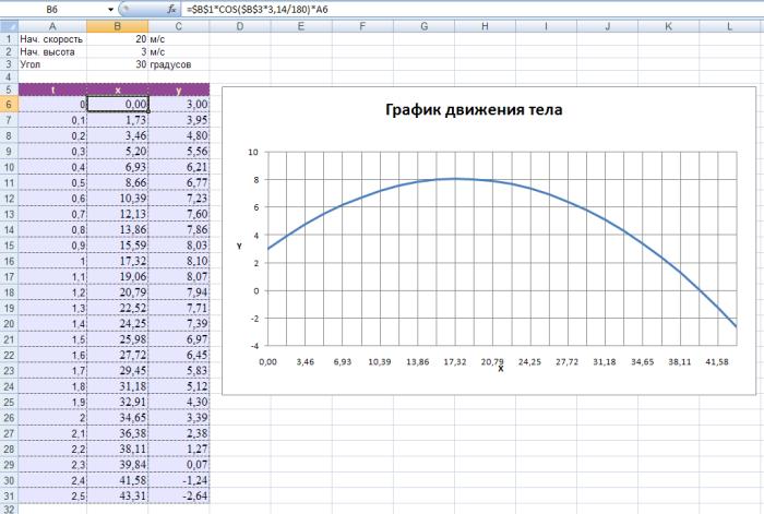 Как по таблице сделать график в экселе
