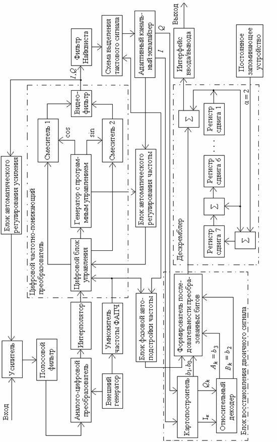 3.8 Функциональная схема (Э2)