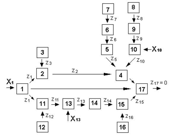 Разработка матрицы поиска