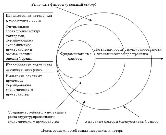 Региональная экономика в схемах