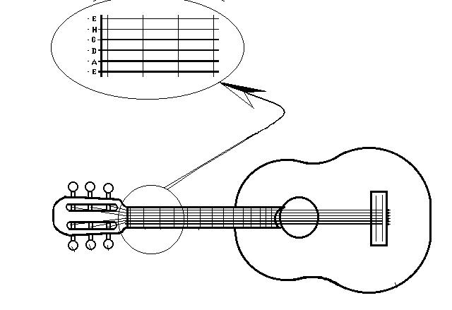 расположение струн на гитаре картинка его лучше