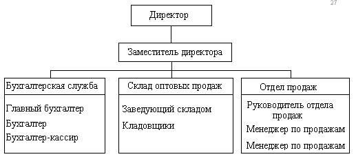 Организационная структура гостиницы таблица