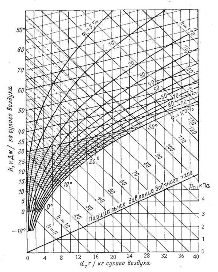 h d диаграмма влажного воздуха: