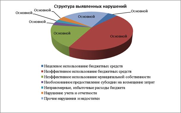 С 1 января 2011 года в рамках проводимой на федеральном уровне реформы государственных учреждений финансирование