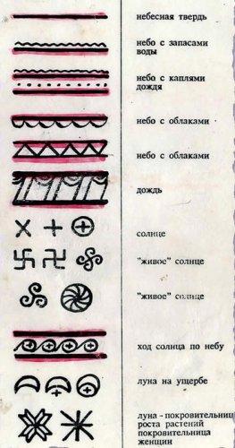 Мезенская роспись символика узора